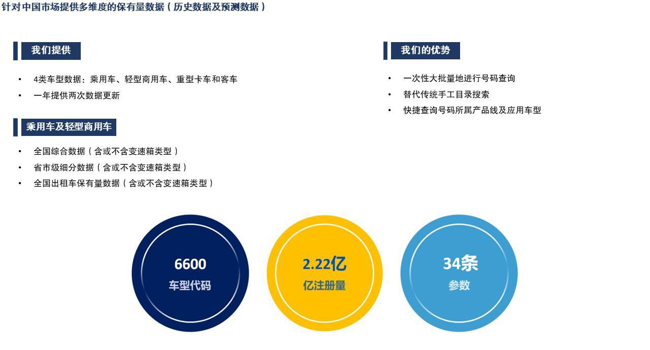 中国市场车型保有量